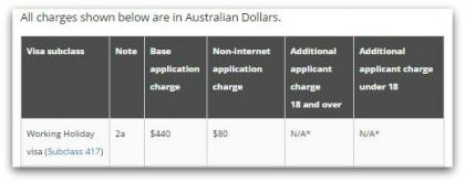 Visum Australien - Working Holiday Charges